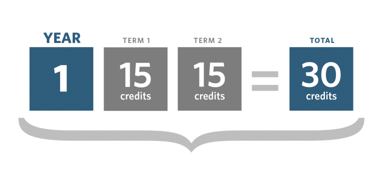 Graphic showing year 1 credits can be split into 15 credits in term 1 and 15 credits in term 2, making a total of 30 credits