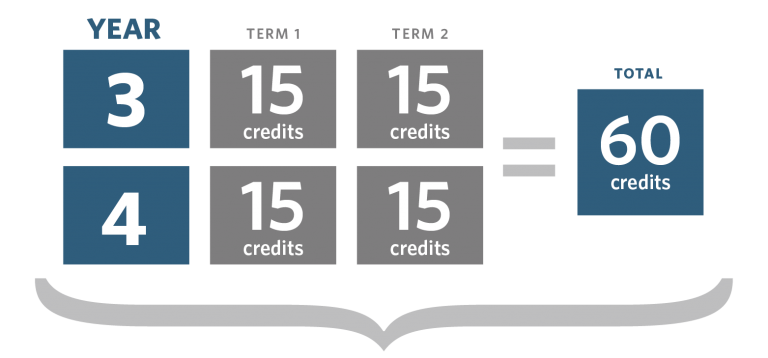 Graphic showing year 3 and 4 credits can be split into 15 credits in term 1 and 15 credits in term 2, making a total of 60 credits